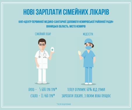 Зарплата врачей первичной помощи выросла в 2-3 раза — Минздрав