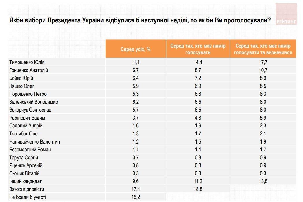 Новый соцопрос: Тимошенко на первом месте, Порошенко — на пятом