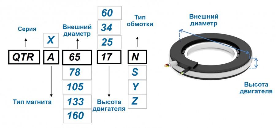 Формирование парт-номера серии QTR